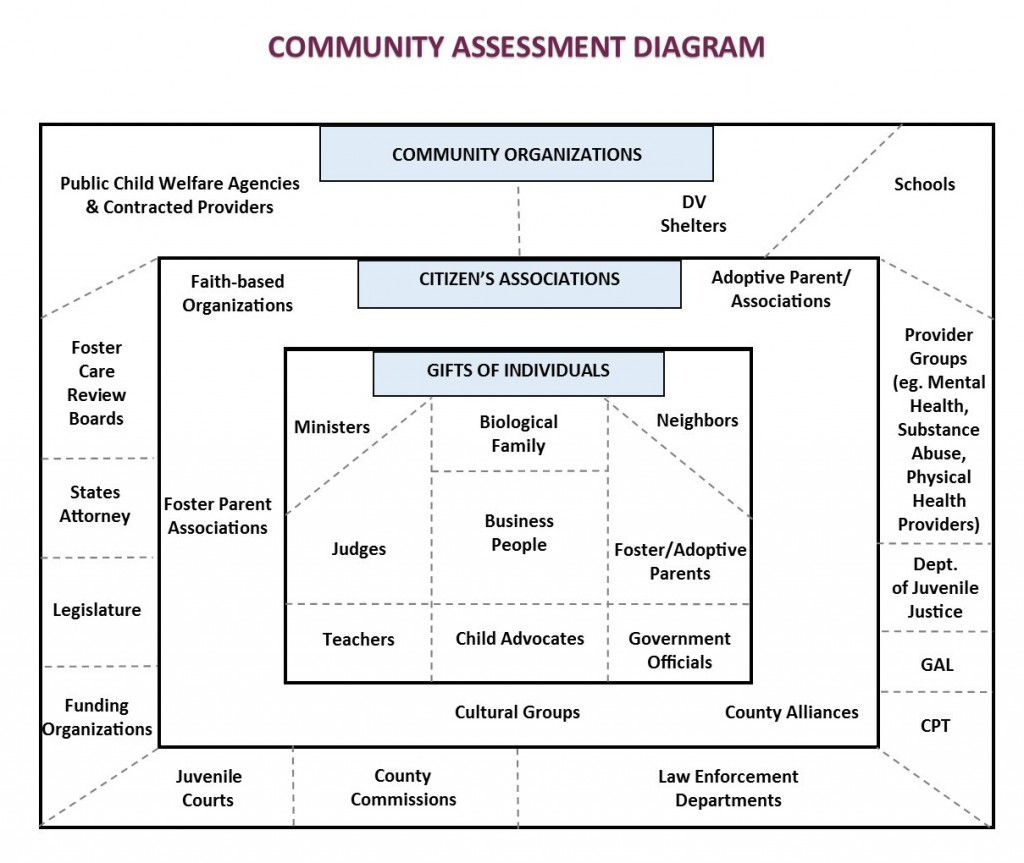 CommunityAssesmentDiagram3-1024x863